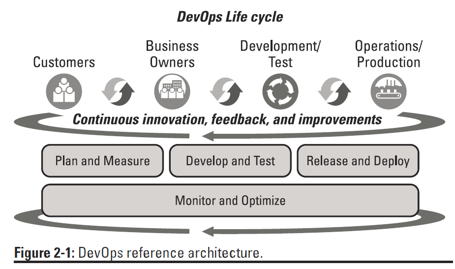 DevOps4Dummies Fig 2-1
