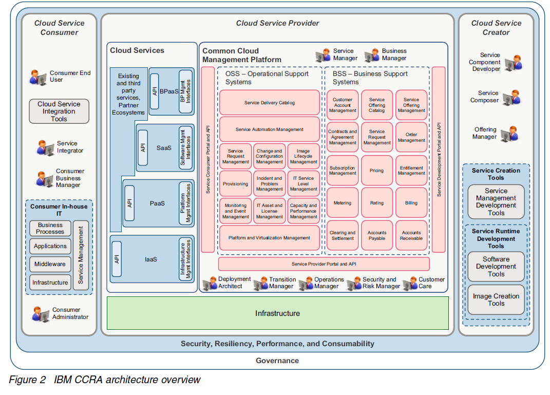 What Are Ibm Ccra And Ccmp Alan Street