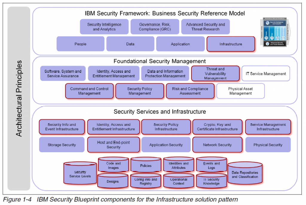 IBM security blueprint infrastructure