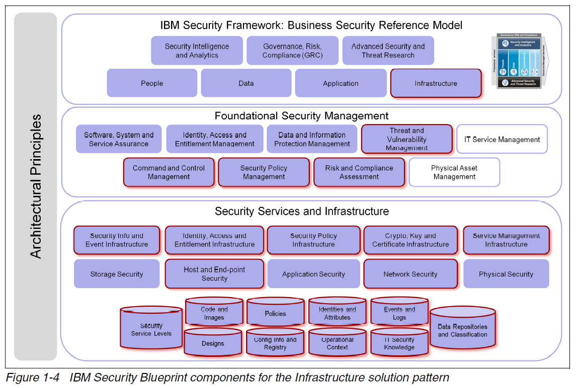 August 2014 alan street ibm security blueprint infrastructure malvernweather Images