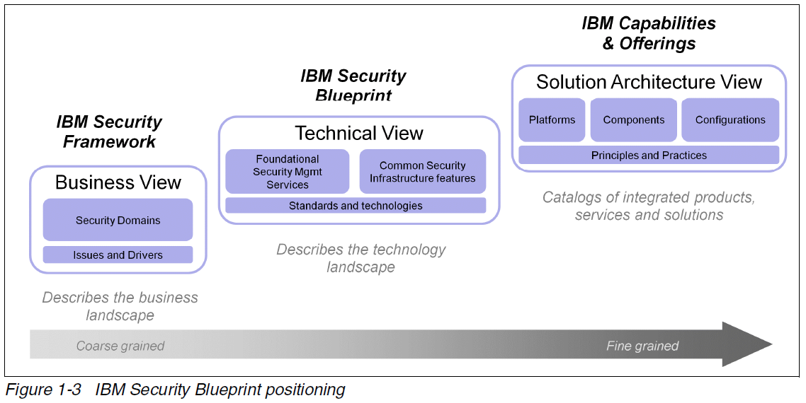 Reading list managing security and compliance in cloud or ibm security blueprint malvernweather Choice Image