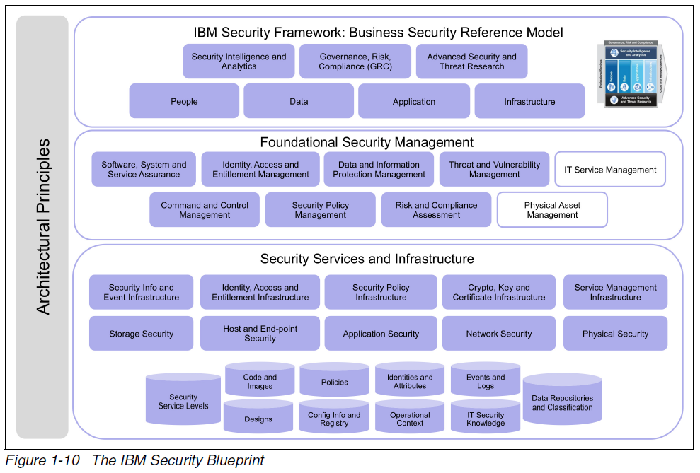 IBM security blueprint