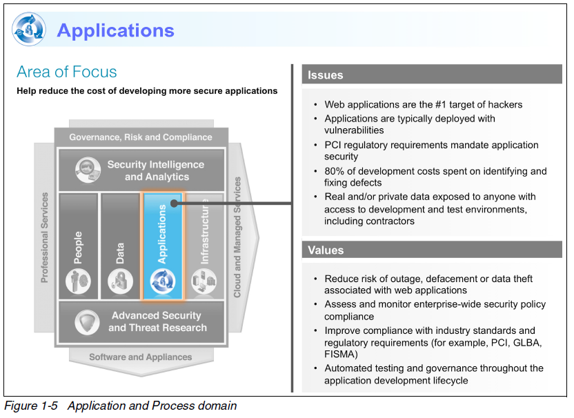 IBM security framework applications