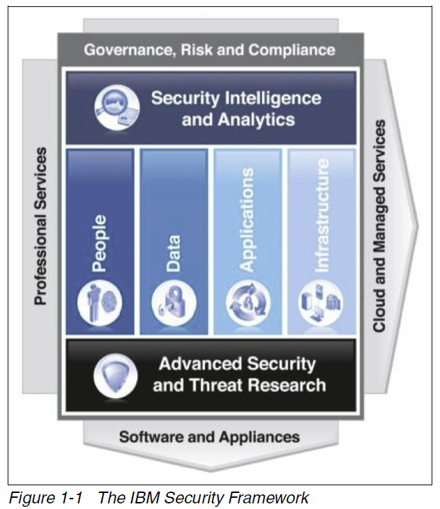 IBM security framework