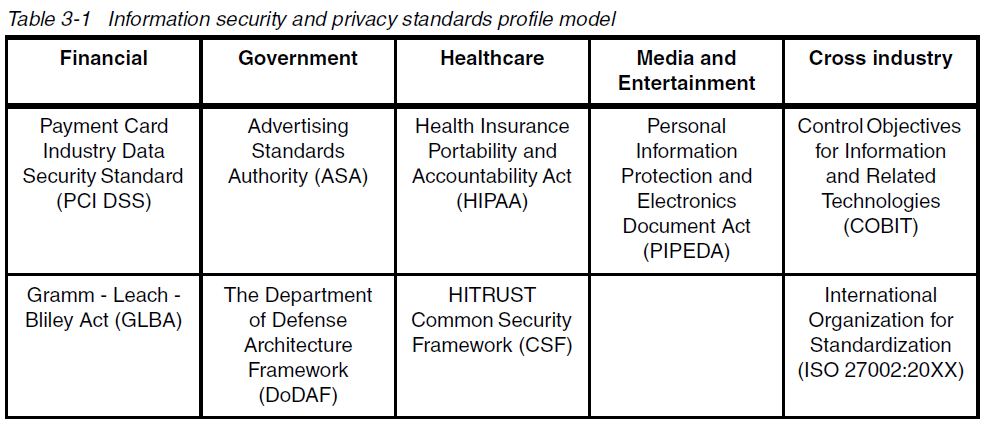 Info security and privacy standards profile model 1