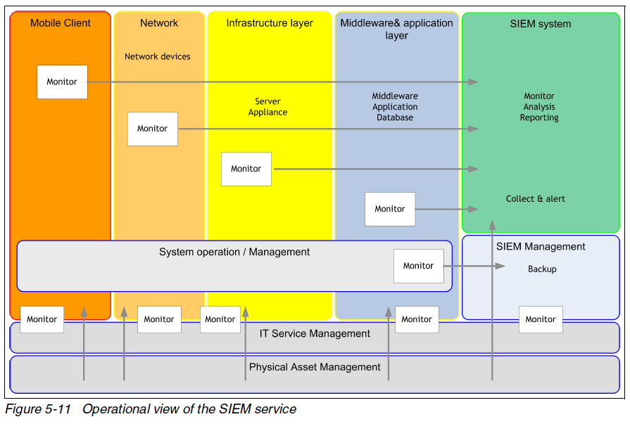 SIEM operational view