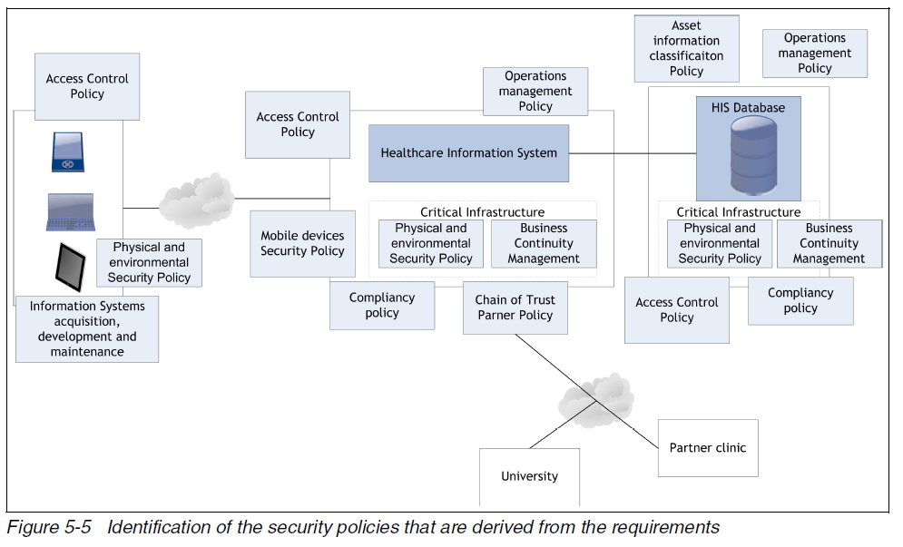 security policy framework template - reading list using the ibm security framework and ibm