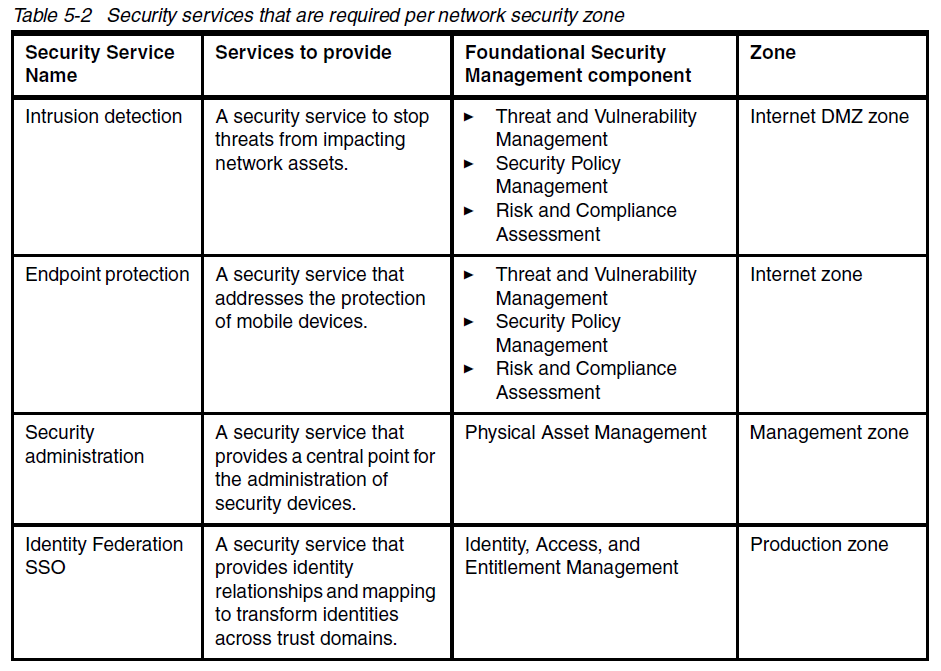 example security services