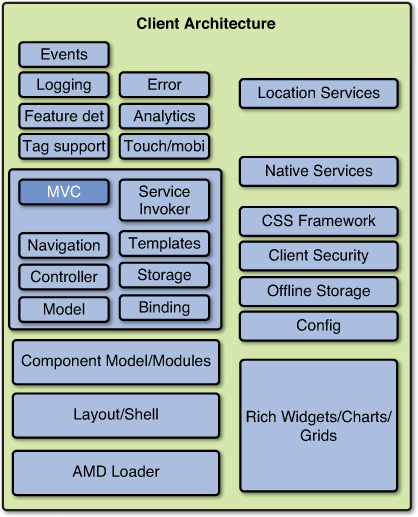 RIA client side architecture 05fig10